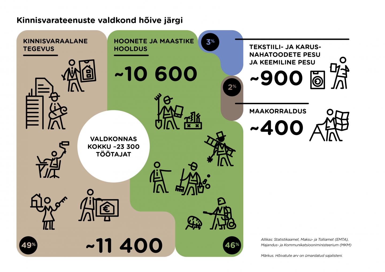 Kinnisvarateenuste töötajate arv