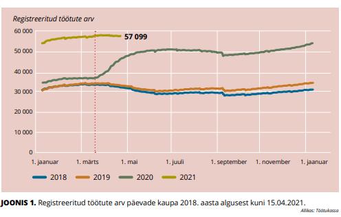 muutused tööturul